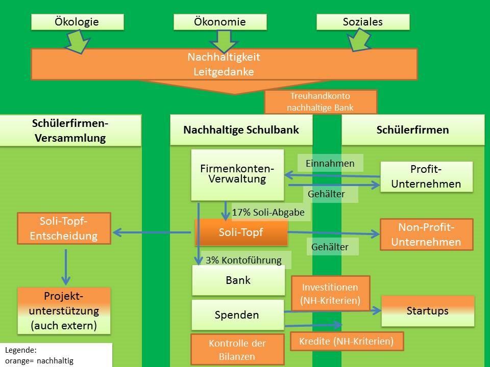 https://siebengebirgsschule.de/wp-content/uploads/2017/11/bne-Konzept.jpg